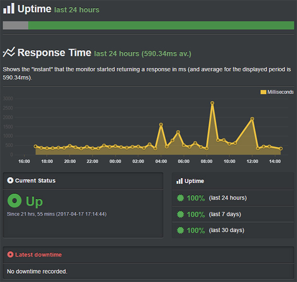 uptime-bluehost